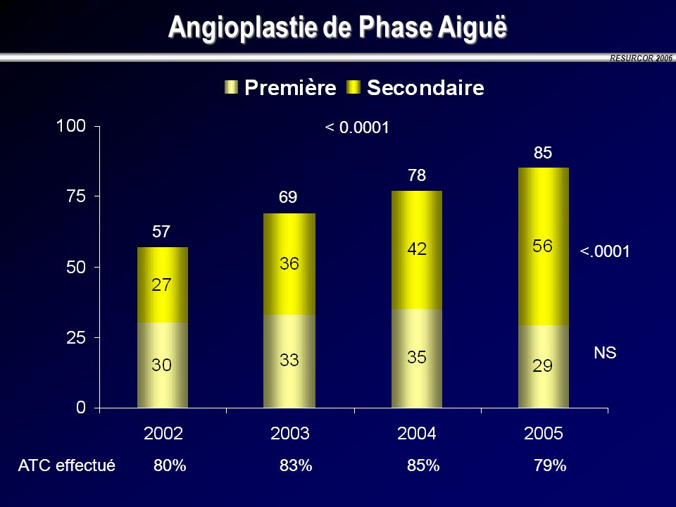 Angioplastie de Phase Aiguë