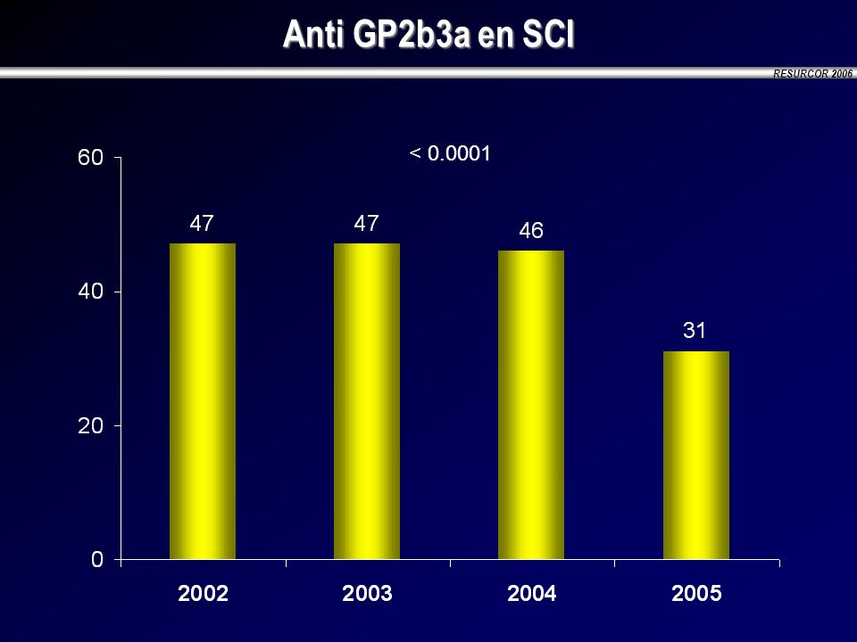Anti GP2b3a en SCI < 0.0001