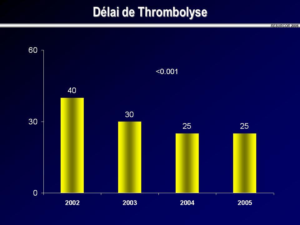 Délai de Thrombolyse <0.001