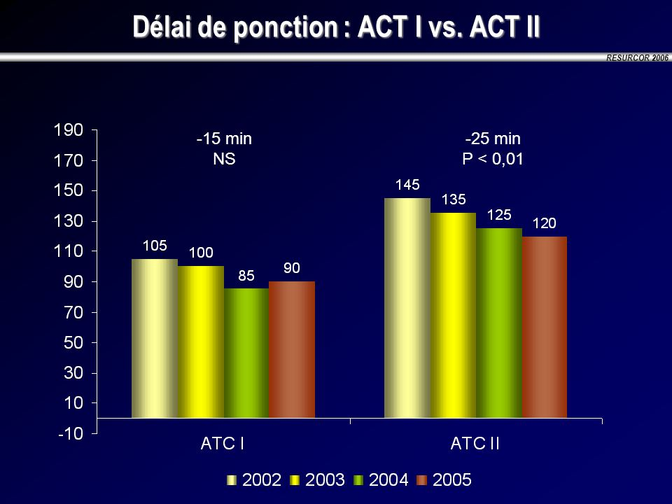 Délai de ponction : ACT I vs. ACT II