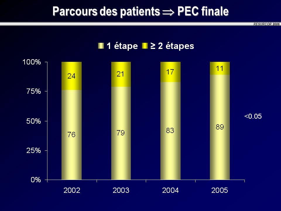 Parcours des patients  PEC finale