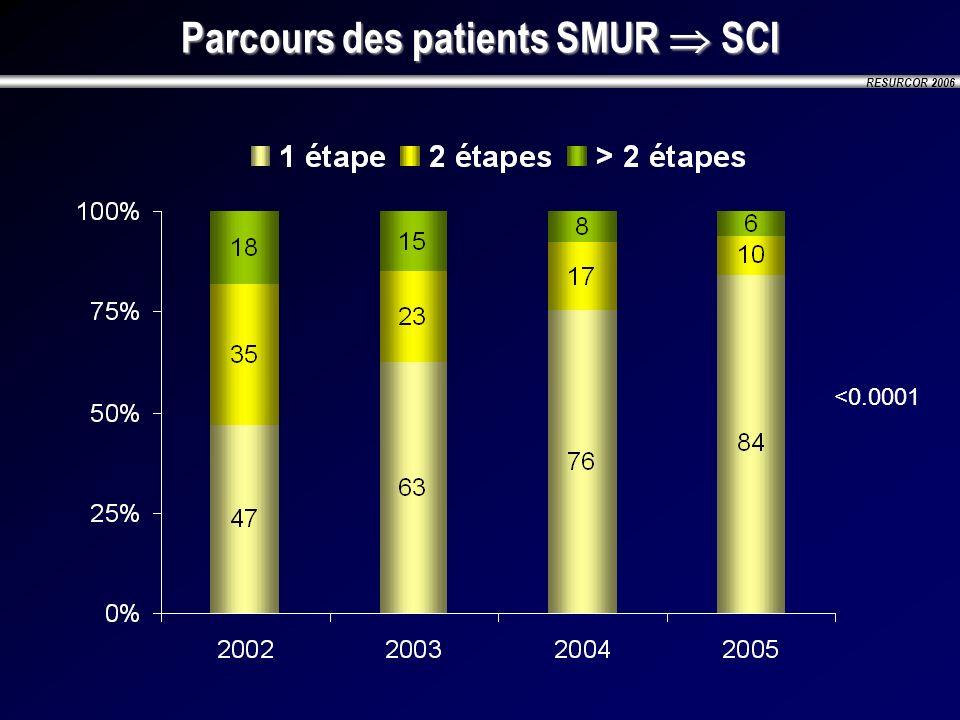Parcours des patients SMUR  SCI
