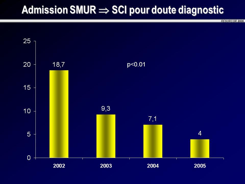 Admission SMUR  SCI pour doute diagnostic