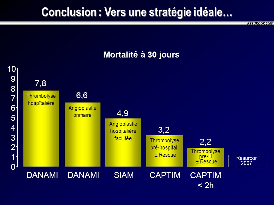 Conclusion : Vers une stratégie idéale…