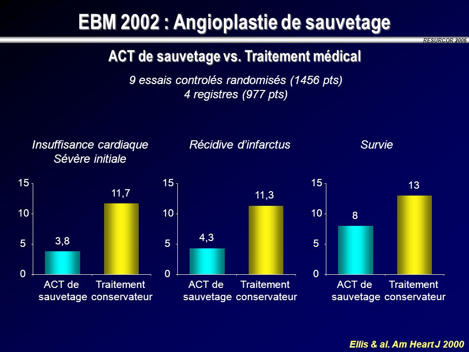 EBM 2002 : Angioplastie de sauvetage ACT de sauvetage vs