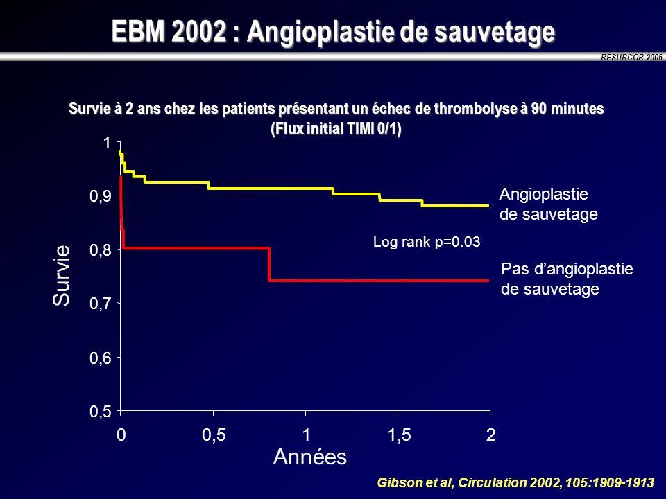 EBM 2002 : Angioplastie de sauvetage