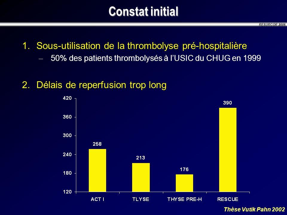 Constat initial Sous-utilisation de la thrombolyse pré-hospitalière