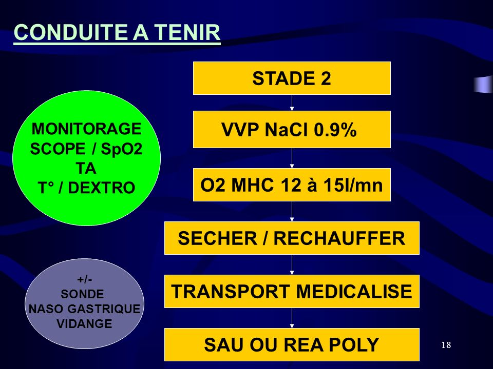 CONDUITE A TENIR STADE 2 VVP NaCl 0.9% O2 MHC 12 à 15l/mn