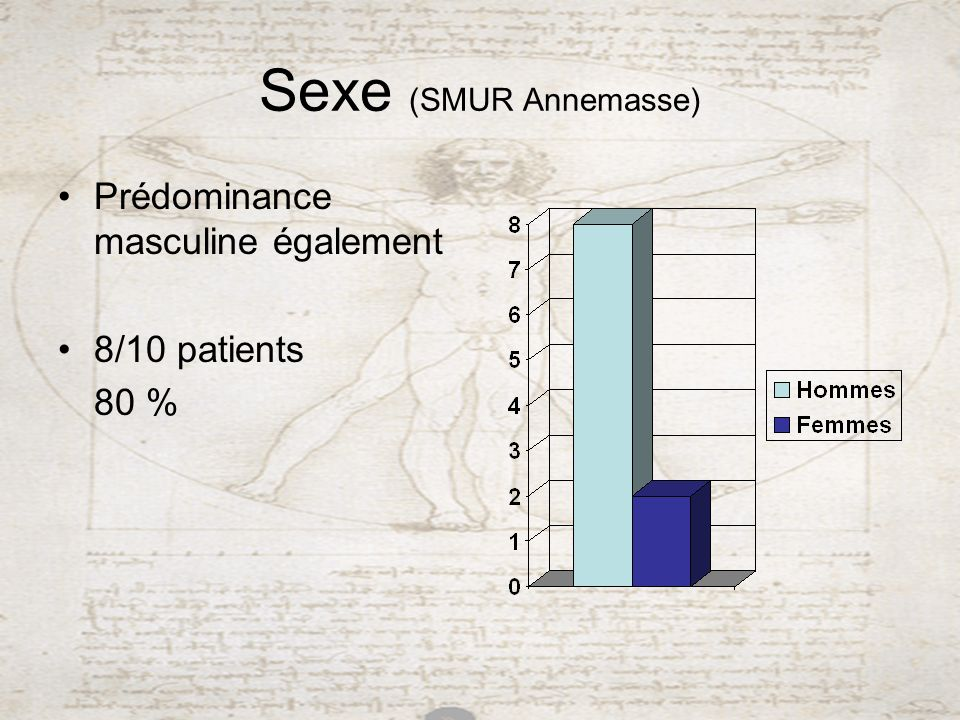 Sexe (SMUR Annemasse) Prédominance masculine également 8/10 patients