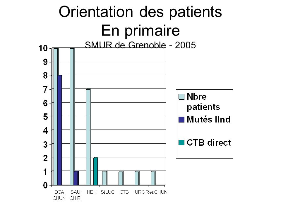 Orientation des patients En primaire SMUR de Grenoble - 2005