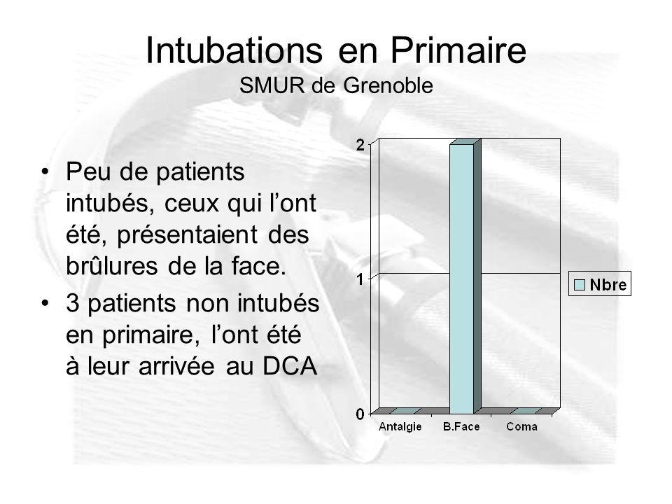 Intubations en Primaire SMUR de Grenoble