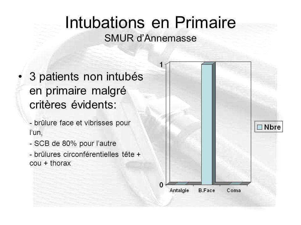 Intubations en Primaire SMUR d'Annemasse