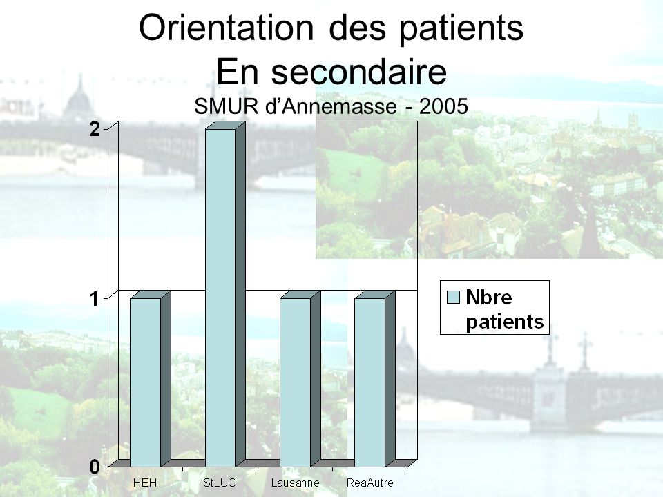 Orientation des patients En secondaire SMUR d'Annemasse - 2005