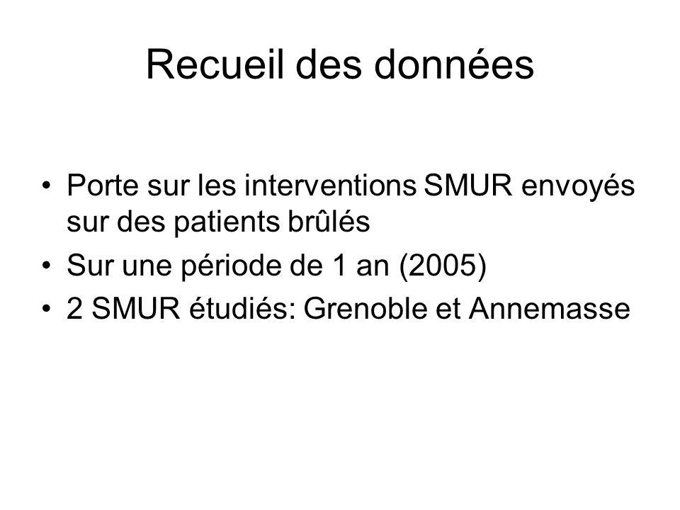 Recueil des données Porte sur les interventions SMUR envoyés sur des patients brûlés. Sur une période de 1 an (2005)
