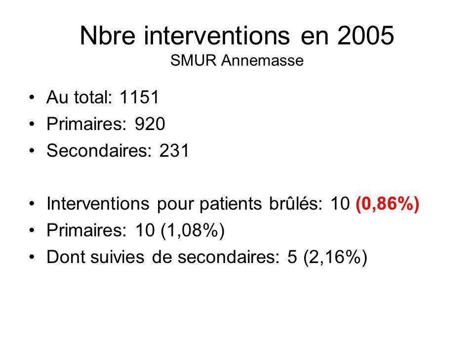 Nbre interventions en 2005 SMUR Annemasse