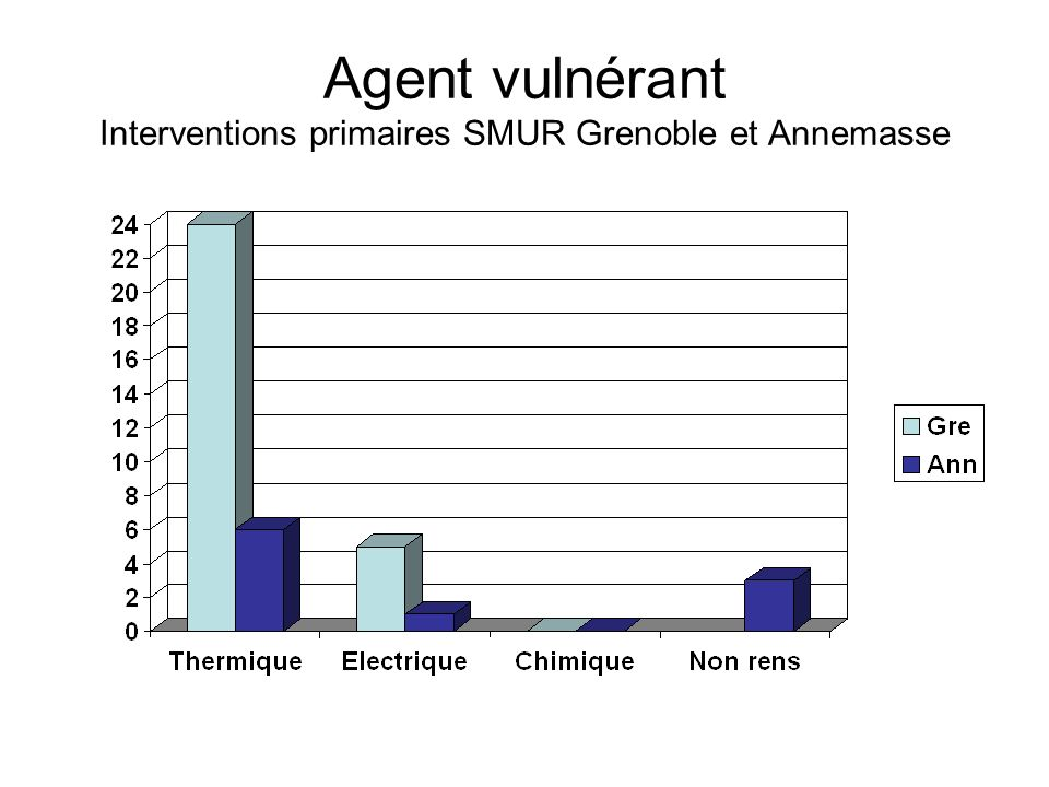 Agent vulnérant Interventions primaires SMUR Grenoble et Annemasse