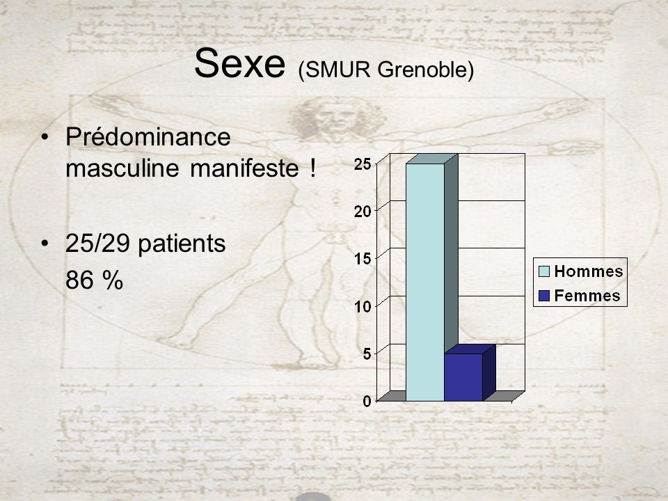 Sexe (SMUR Grenoble) Prédominance masculine manifeste ! 25/29 patients
