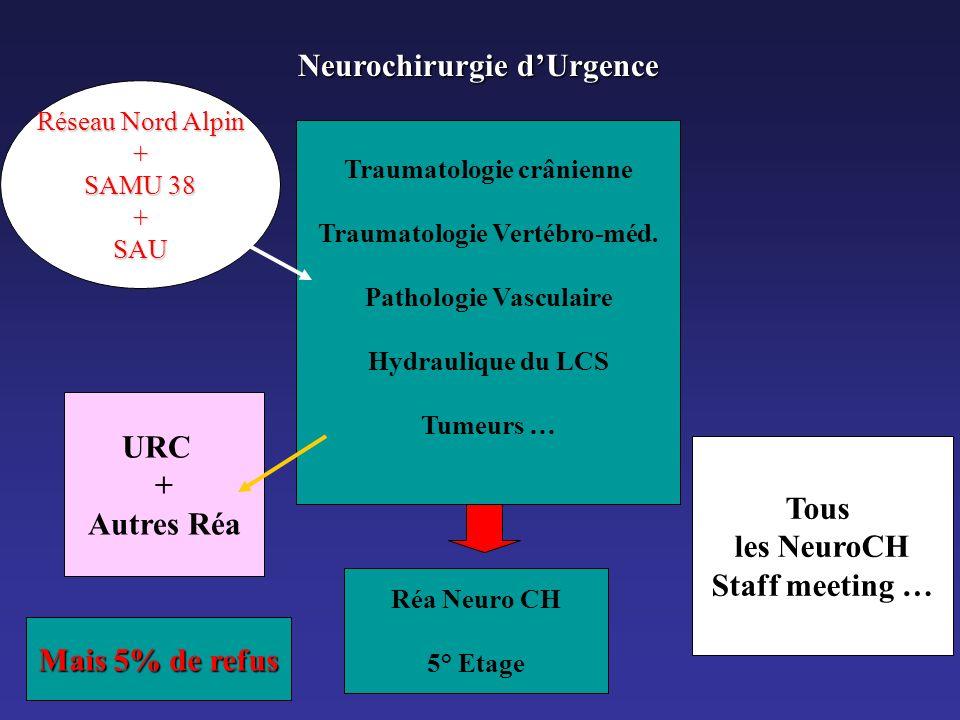 URC + Autres Réa Tous les NeuroCH Staff meeting … Mais 5% de refus