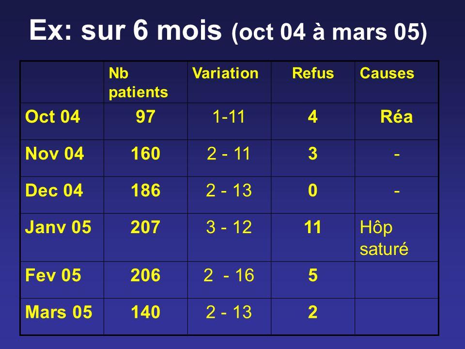 Ex: sur 6 mois (oct 04 à mars 05)
