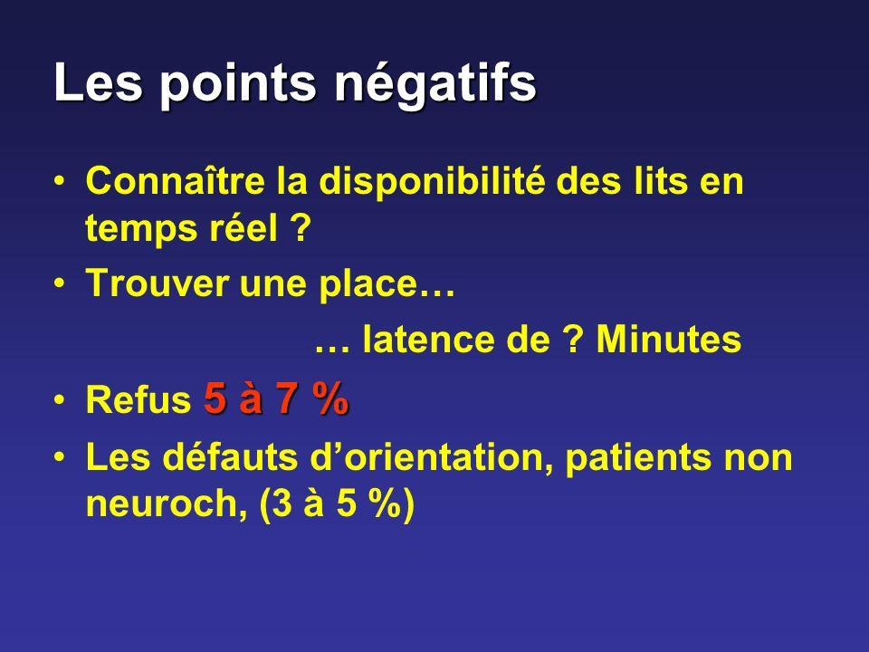 Les points négatifs Connaître la disponibilité des lits en temps réel Trouver une place… … latence de Minutes.