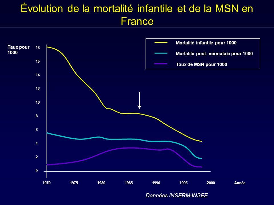 Évolution de la mortalité infantile et de la MSN en France