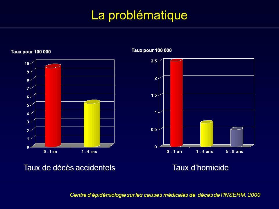 La problématique Taux de décès accidentels Taux d'homicide