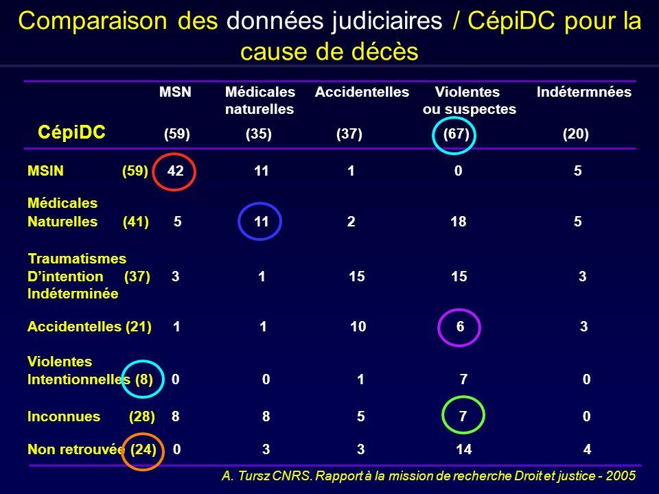 Comparaison des données judiciaires / CépiDC pour la cause de décès