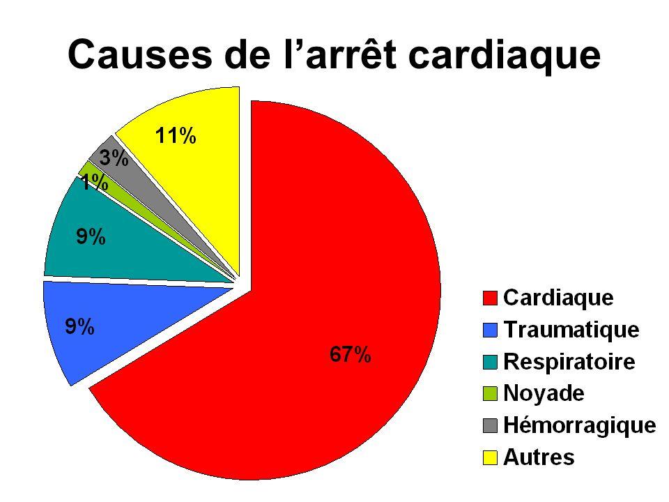 Causes de l'arrêt cardiaque