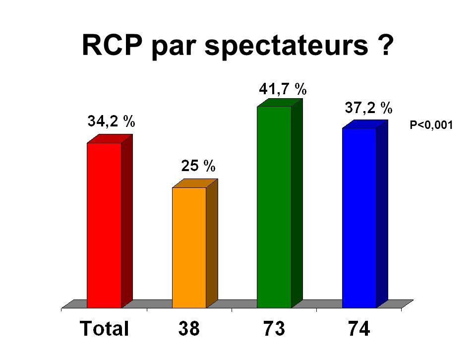 RCP par spectateurs P<0,001