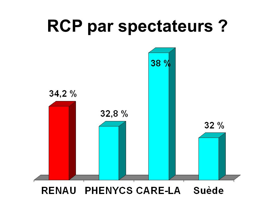 RCP par spectateurs