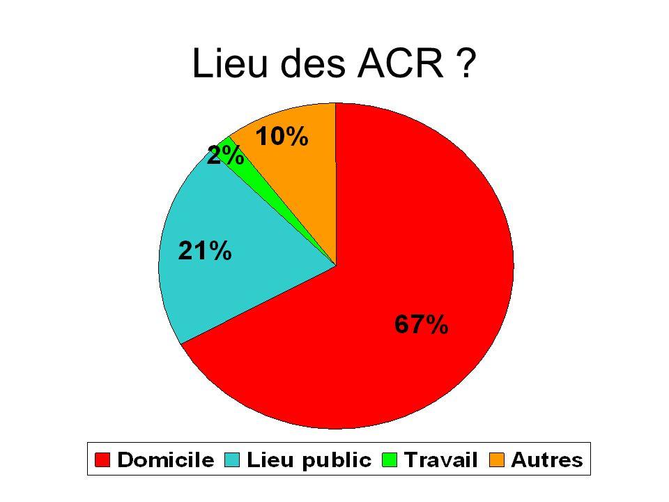Lieu des ACR