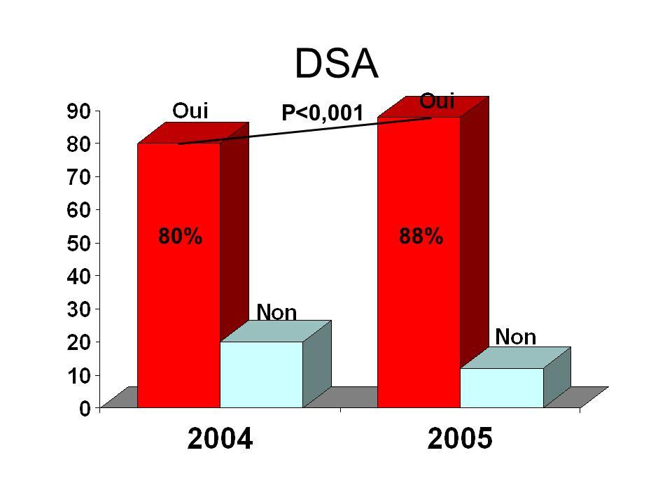 DSA P<0,001 80% 88%