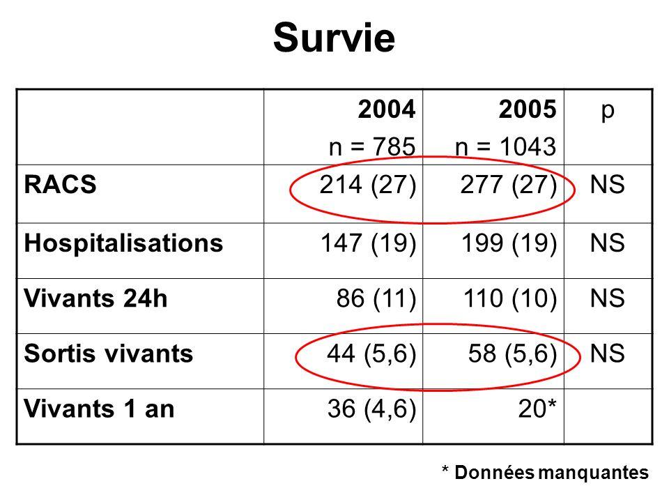 Survie 2004 n = 785 2005 n = 1043 p RACS 214 (27) 277 (27) NS
