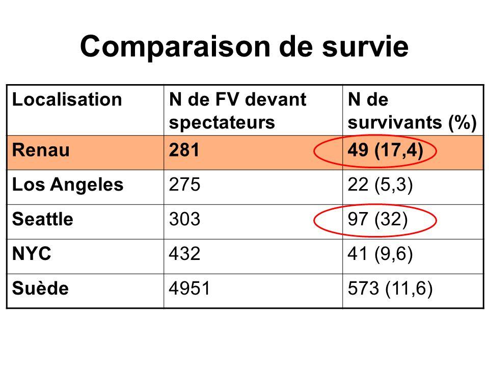 Comparaison de survie Localisation N de FV devant spectateurs