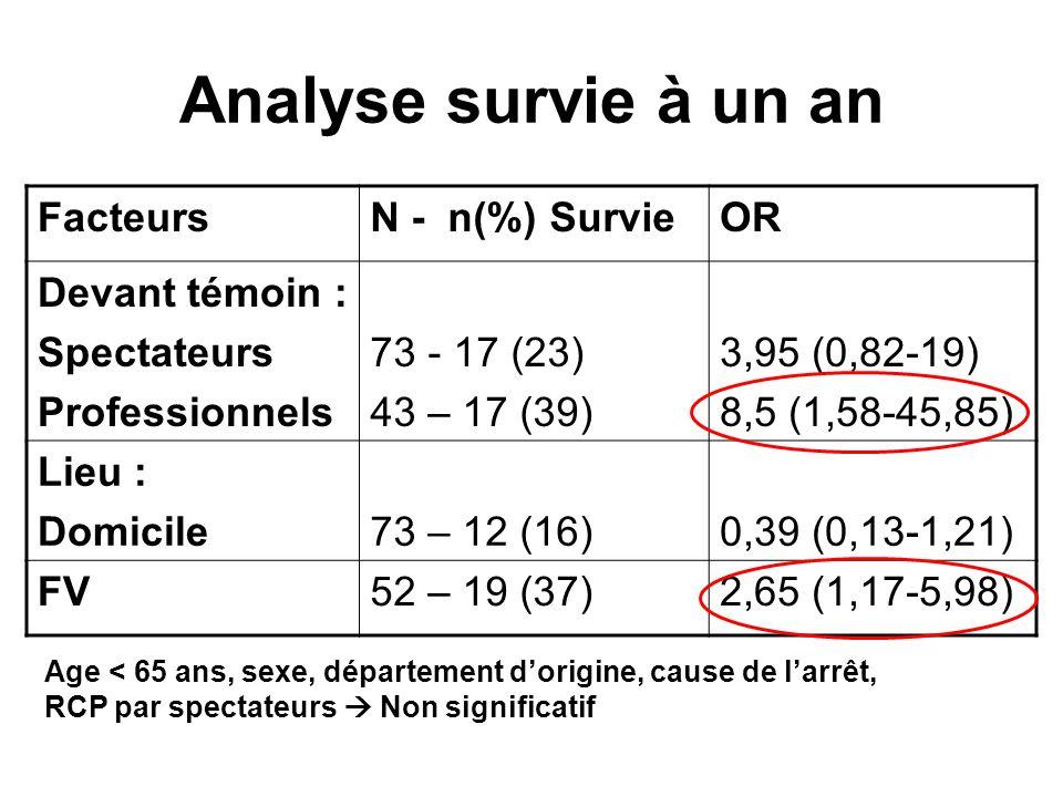 Analyse survie à un an Facteurs N - n(%) Survie OR Devant témoin :