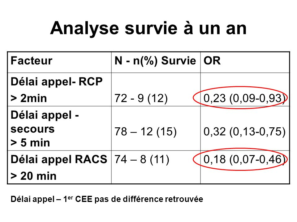 Analyse survie à un an Facteur N - n(%) Survie OR Délai appel- RCP