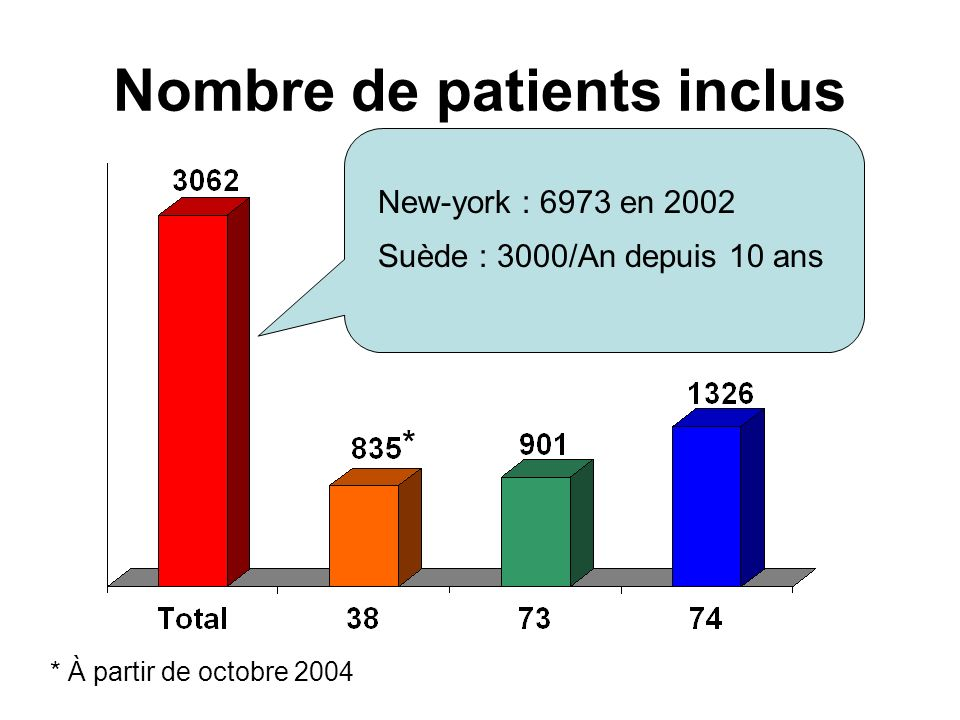 Nombre de patients inclus