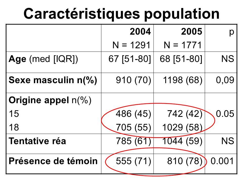 Caractéristiques population