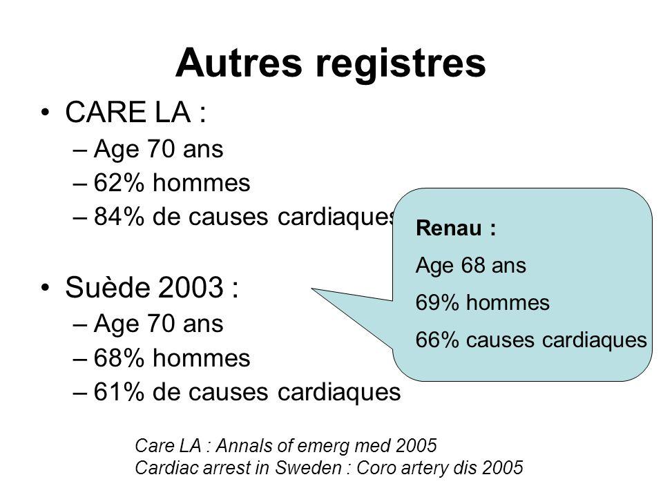 Autres registres CARE LA : Suède 2003 : Age 70 ans 62% hommes