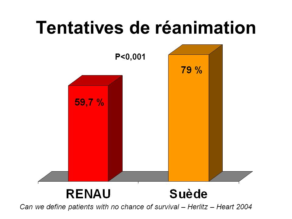 Tentatives de réanimation