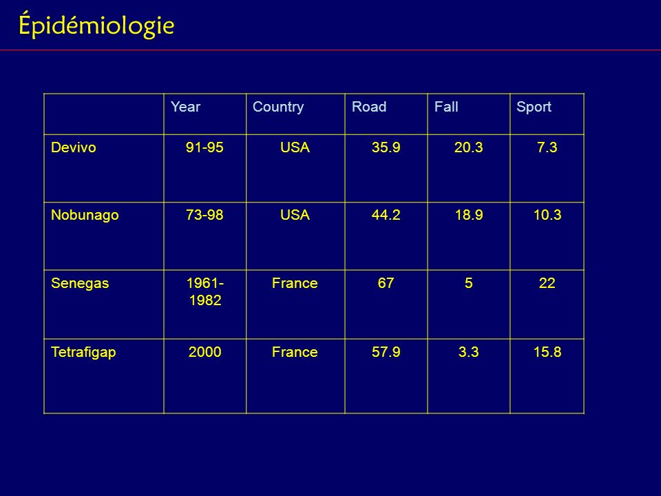 Épidémiologie Year Country Road Fall Sport Devivo 91-95 USA 35.9 20.3