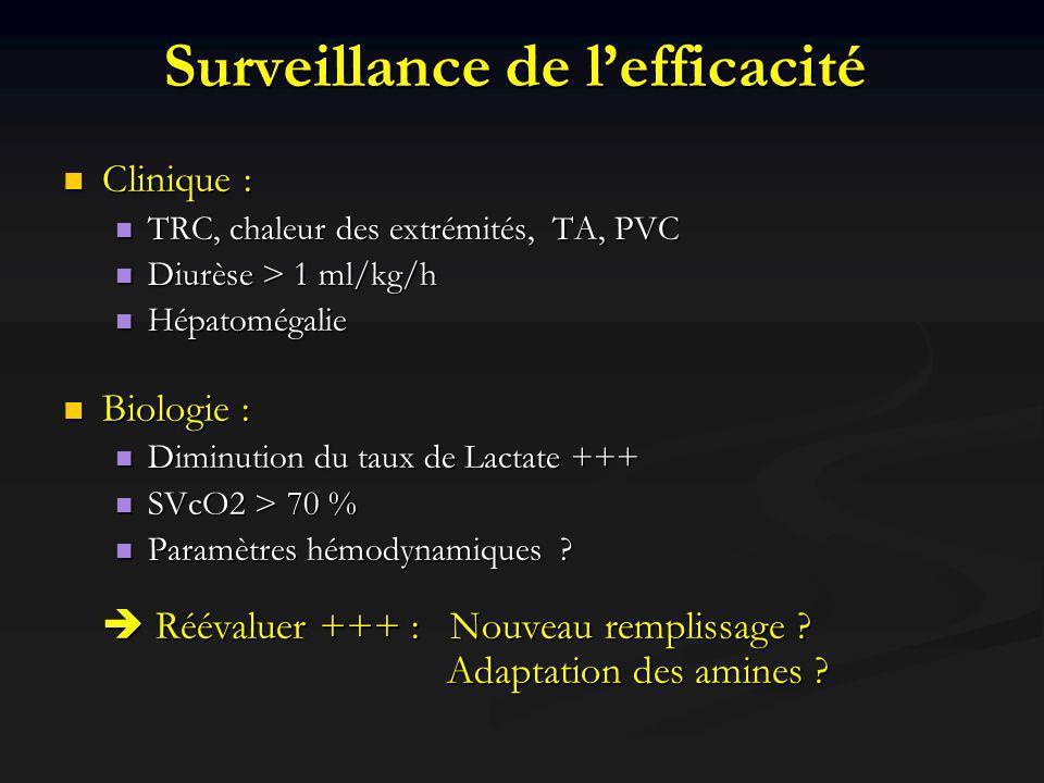 Surveillance de l'efficacité