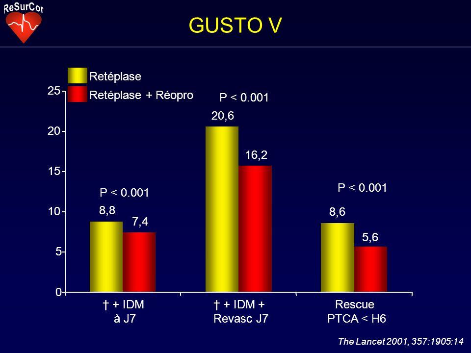 GUSTO V8,8. 7,4. 20,6. 16,2. 8,6. 5,6. 5. 10. 15. 20. 25. † + IDM. à J7. † + IDM + Revasc J7. Rescue.