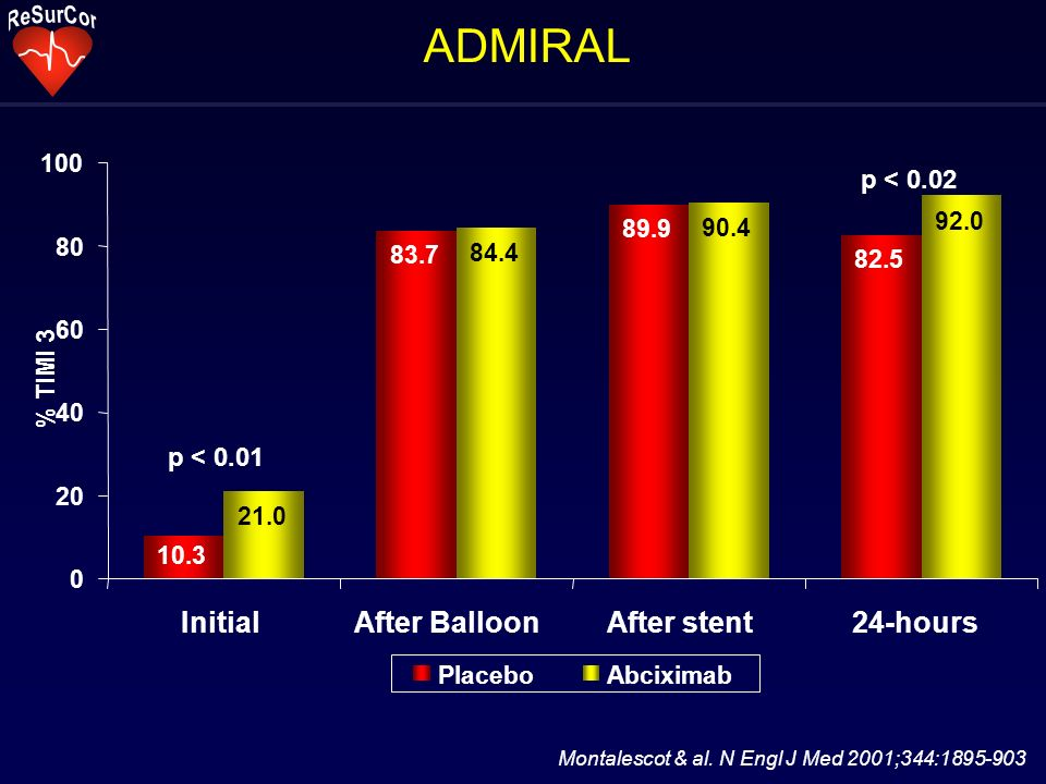 ADMIRAL Initial After Balloon After stent 24-hours p < 0.02