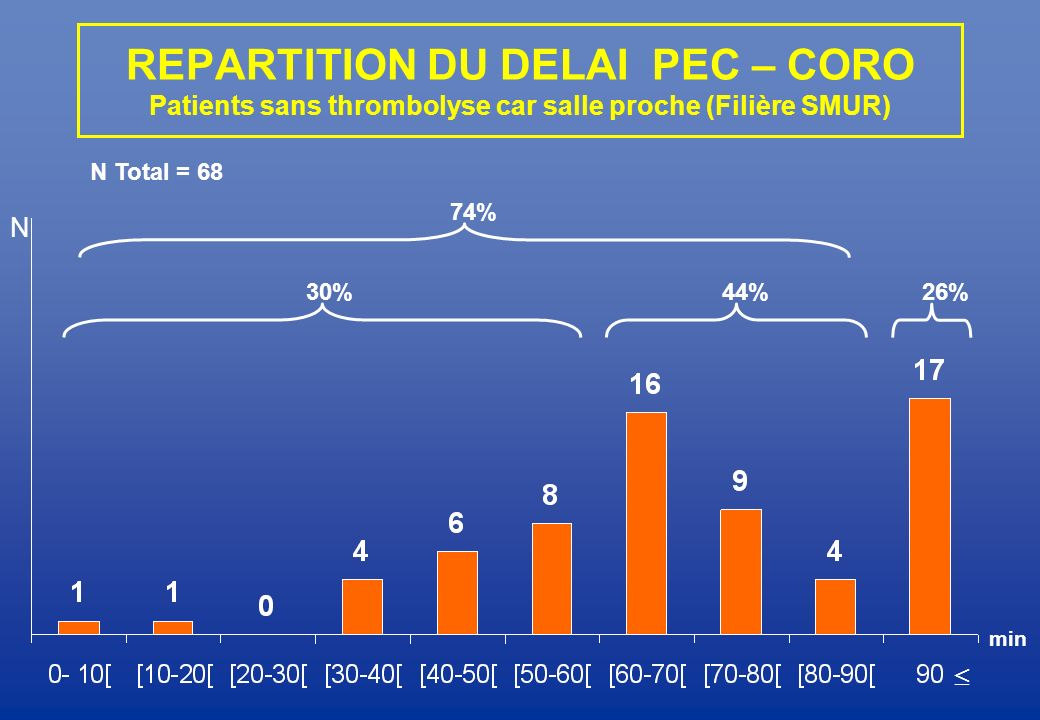 REPARTITION DU DELAI PEC – CORO Patients sans thrombolyse car salle proche (Filière SMUR)