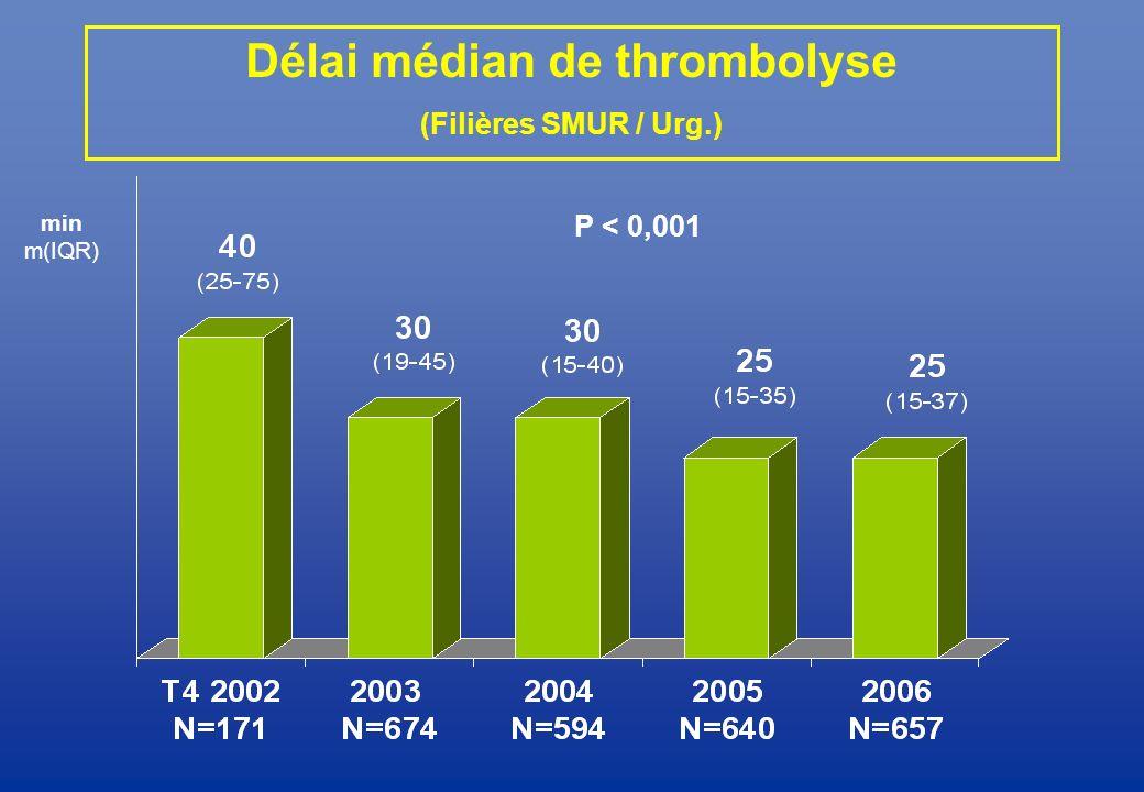 Délai médian de thrombolyse (Filières SMUR / Urg.)