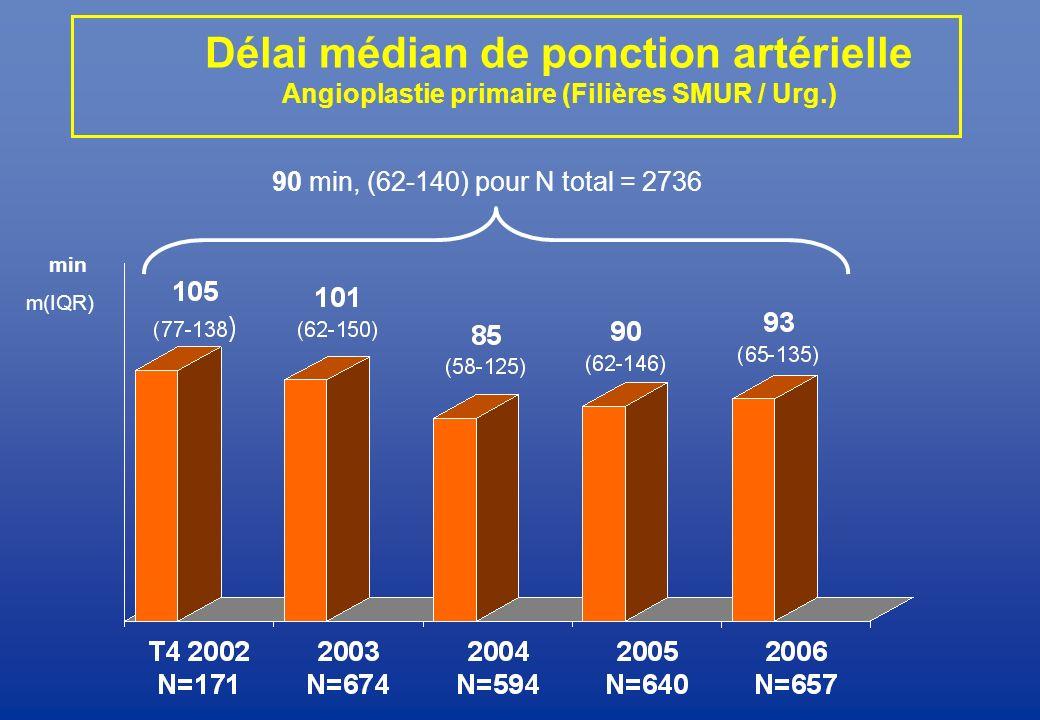 Délai médian de ponction artérielle Angioplastie primaire (Filières SMUR / Urg.)