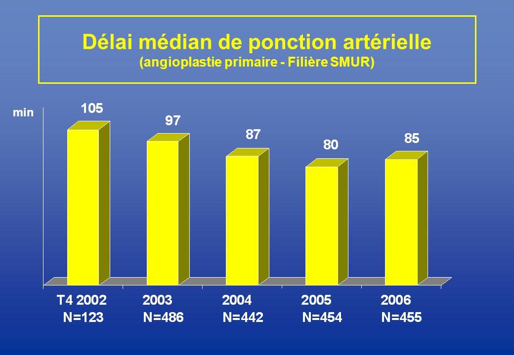 Délai médian de ponction artérielle (angioplastie primaire - Filière SMUR)