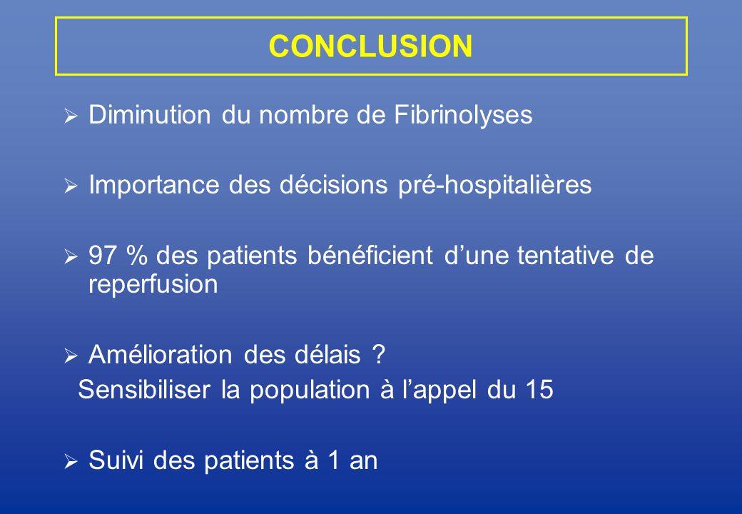 CONCLUSION Diminution du nombre de Fibrinolyses