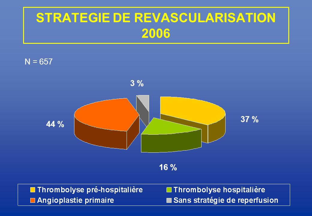 STRATEGIE DE REVASCULARISATION 2006